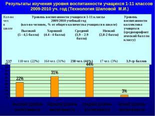 Результаты изучения уровня воспитанности учащихся 1-11 классов 2009-2010 уч.