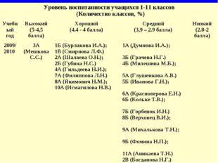 Уровень воспитанности учащихся 1-11 классов (Количество классов, %) Учебный