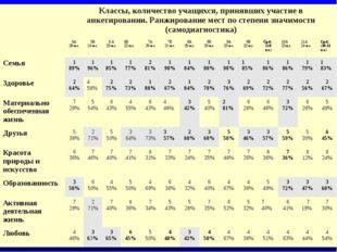 Классы, количество учащихся, принявших участие в анкетировании. Ранжирование