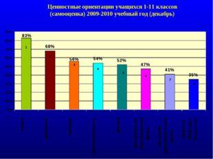 Ценностные ориентации учащихся 1-11 классов (самооценка) 2009-2010 учебный го