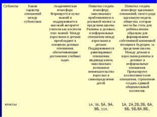 СубъектыКаков характер отношений между субъектамиАкадемическая атмосфера. Ф