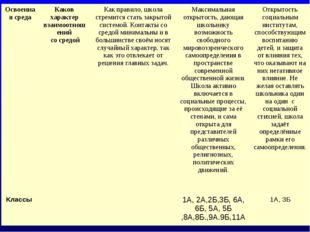 Освоенная средаКаков характер взаимоотношений со средойКак правило, школа с