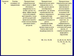 УправлениеКаковы основные его направленияПриоритетные управленческие шаги л