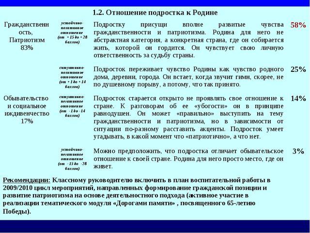 1.2. Отношение подростка к Родине Гражданственность, Патриотизм 83% устойчи...