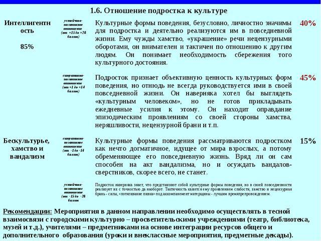 1.6. Отношение подростка к культуре  Интеллигентность 85%устойчиво-позитивн...