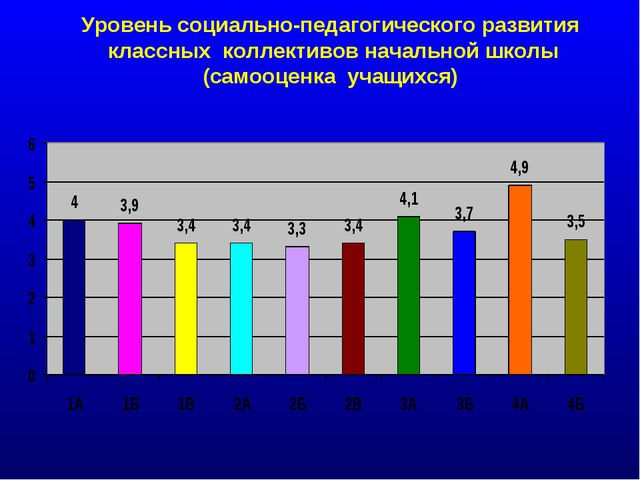 Уровень социально-педагогического развития классных коллективов начальной шко...