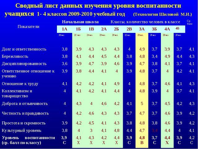 Сводный лист данных изучения уровня воспитанности учащихся 1- 4 классов 2009...