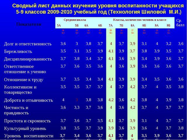 Сводный лист данных изучения уровня воспитанности учащихся 5-9 классов 2009-2...