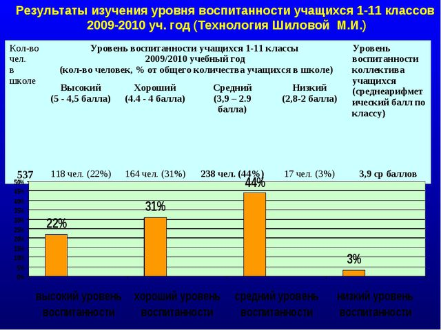 Результаты изучения уровня воспитанности учащихся 1-11 классов 2009-2010 уч....