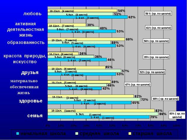 Ценностные ориентации учащихся 1-11 классов (самооценка) 2009-2010 учебный го...