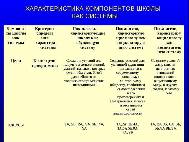 ХАРАКТЕРИСТИКА КОМПОНЕНТОВ ШКОЛЫ КАК СИСТЕМЫ Компонен ты школы как системыКр...