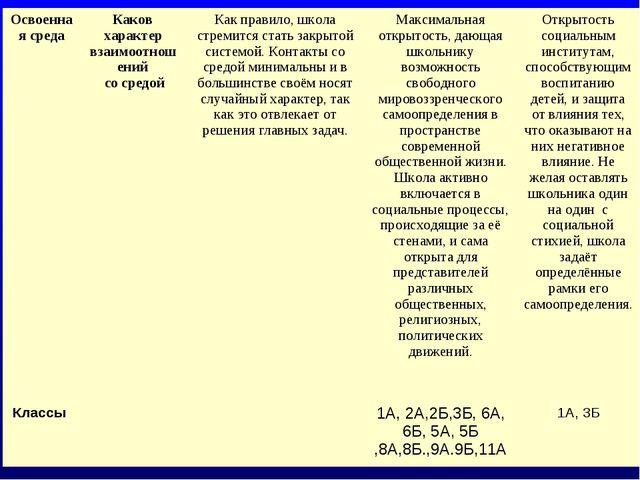 Освоенная средаКаков характер взаимоотношений со средойКак правило, школа с...