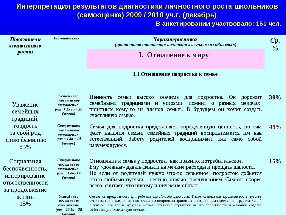 Интерпретация результатов диагностики личностного роста школьников (самооценк...