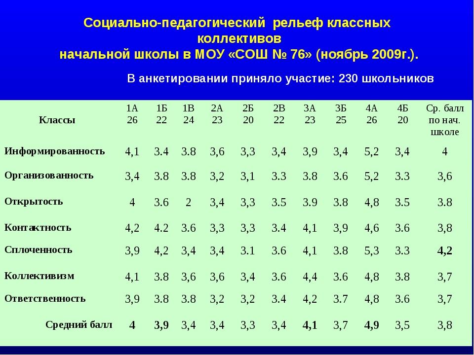 Социально-педагогический рельеф классных коллективов начальной школы в МОУ «С...