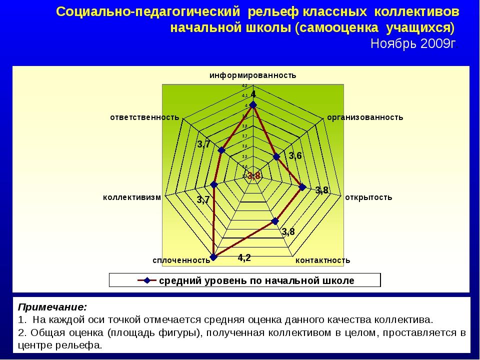 Социально-педагогический рельеф классных коллективов начальной школы (самооце...