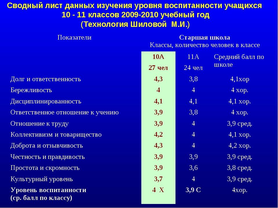 Сводный лист данных изучения уровня воспитанности учащихся 10 - 11 классов 20...