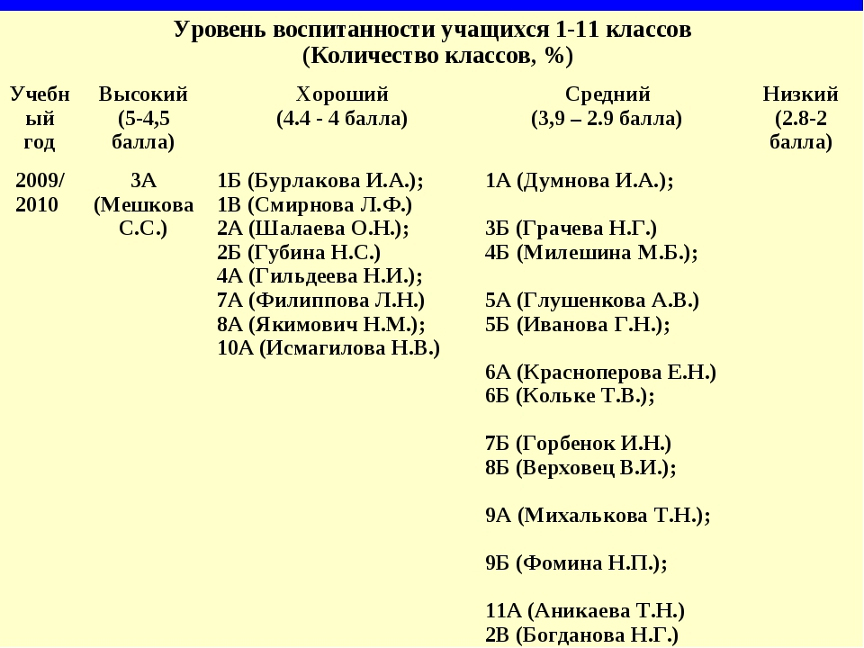 Уровень воспитанности учащихся 1-11 классов (Количество классов, %) Учебный...
