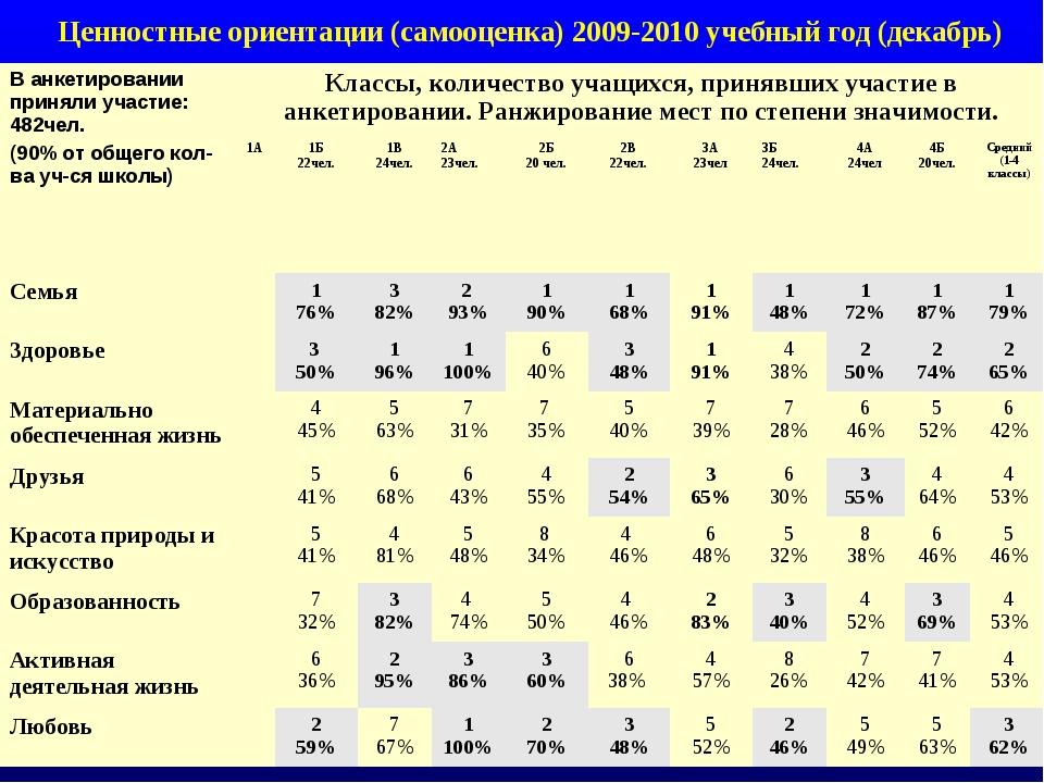 Ценностные ориентации (самооценка) 2009-2010 учебный год (декабрь) В анкетиро...