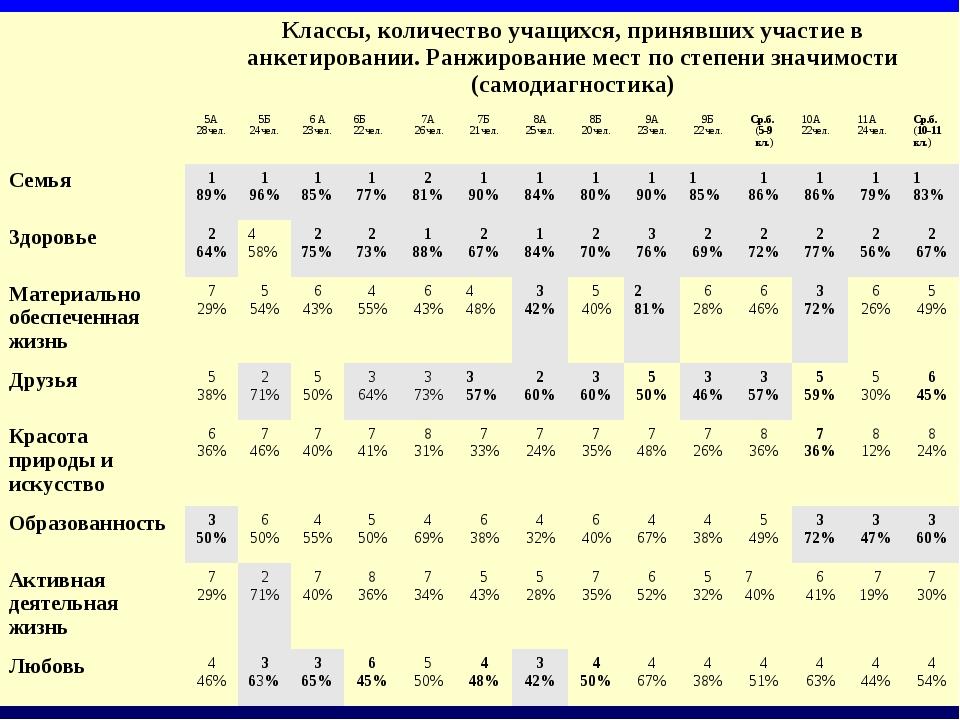 Классы, количество учащихся, принявших участие в анкетировании. Ранжирование...