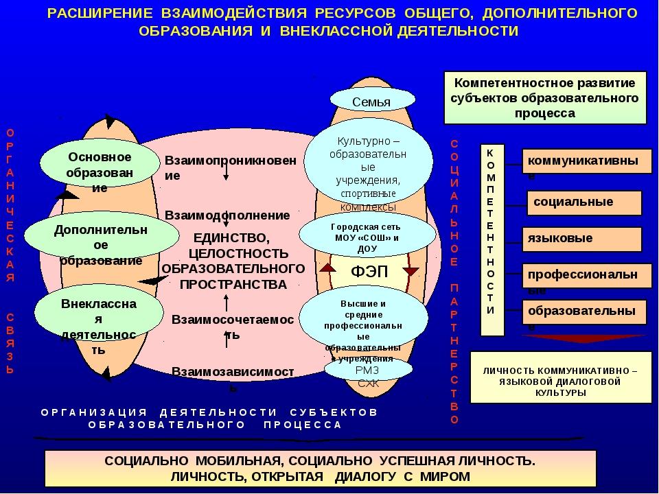 + Основное образование Дополнительное образование ЕДИНСТВО, ЦЕЛОСТНОСТЬ ОБРАЗ...