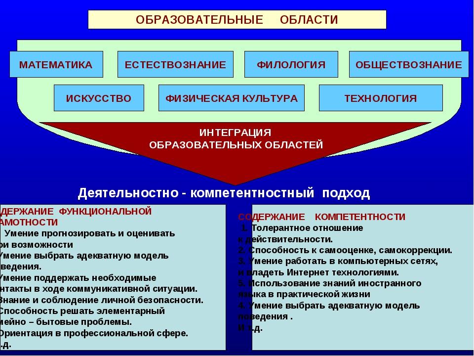 ОБРАЗОВАТЕЛЬНЫЕ ОБЛАСТИ ФИЛОЛОГИЯ ИСКУССТВО ЕСТЕСТВОЗНАНИЕ МАТЕМАТИКА ОБЩЕСТВ...