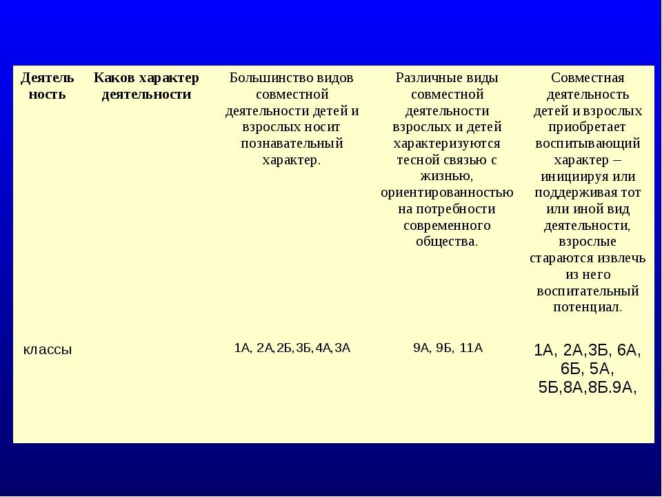 ДеятельностьКаков характер деятельностиБольшинство видов совместной деятель...