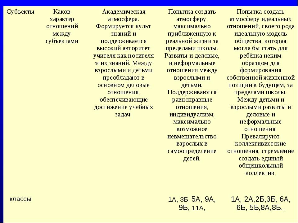СубъектыКаков характер отношений между субъектамиАкадемическая атмосфера. Ф...