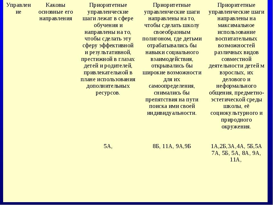 УправлениеКаковы основные его направленияПриоритетные управленческие шаги л...