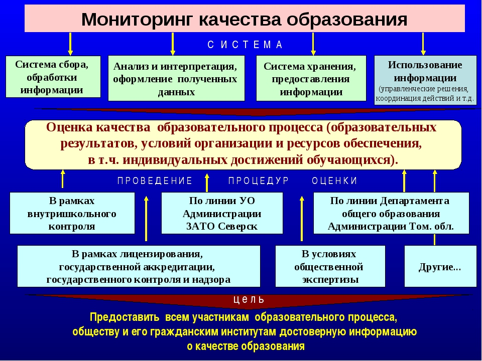 Мониторинг качества образования Система сбора, обработки информации С И С Т Е...