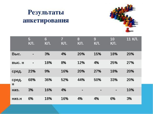 Результаты анкетирования 5 КЛ. 6 КЛ. 7 КЛ. 8 КЛ. 9 КЛ. 10 КЛ. 11 КЛ. Выс. - 3...