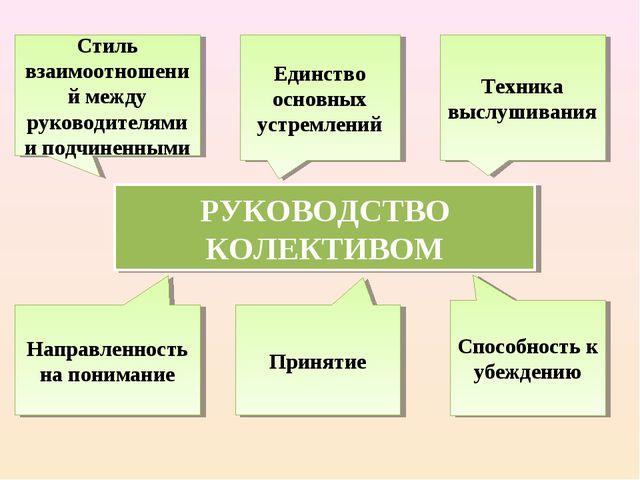 РУКОВОДСТВО КОЛЕКТИВОМ Стиль взаимоотношений между руководителями и подчиненн...