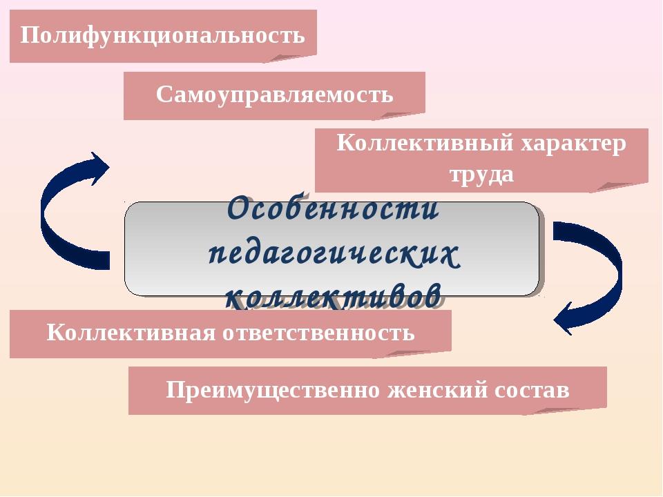 Особенности педагогических коллективов Полифункциональность Самоуправляемост...