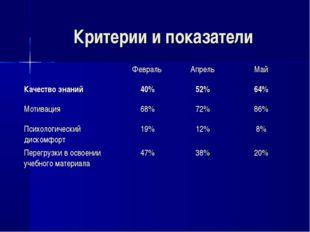 Критерии и показатели Февраль АпрельМай Качество знаний40%52%64% Мотива