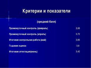 Критерии и показатели (средний балл) Промежуточный контроль (февраль)3,66 Пр