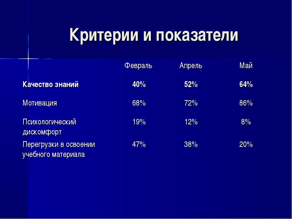 Критерии и показатели Февраль АпрельМай Качество знаний40%52%64% Мотива...