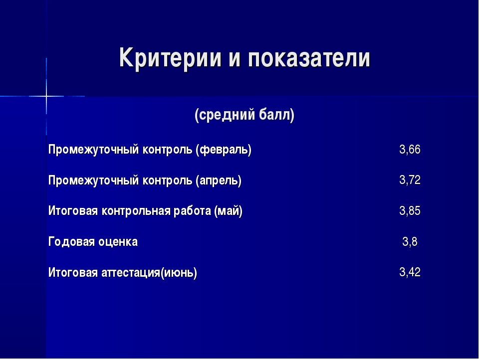 Критерии и показатели (средний балл) Промежуточный контроль (февраль)3,66 Пр...