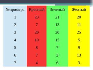 №примера Красный Зеленый Желтый 1 23 21 20 2 7 13 11 3 20 30 25 4 10 15 5 5 8