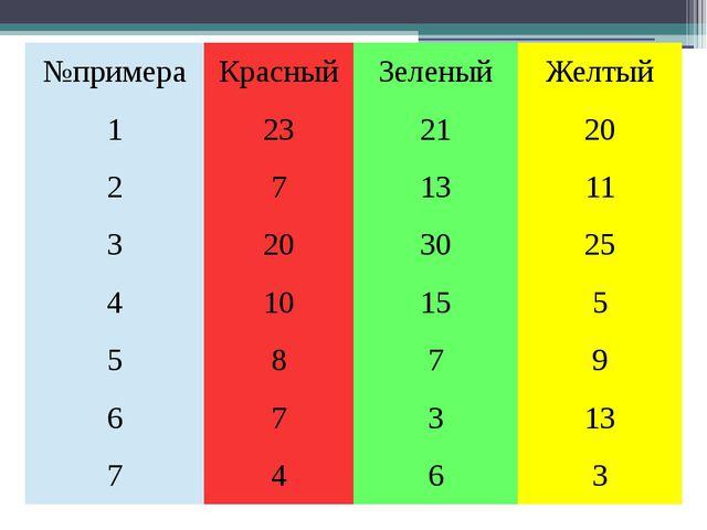 №примера Красный Зеленый Желтый 1 23 21 20 2 7 13 11 3 20 30 25 4 10 15 5 5 8...