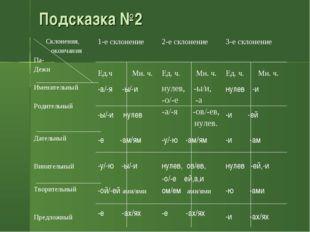 Подсказка №2 Склонения, окончания Па- Дежи1-е склонение Ед.ч Мн. ч.2-е скло