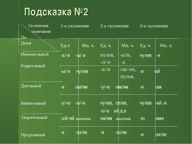Подсказка №2 Склонения, окончания Па- Дежи1-е склонение Ед.ч Мн. ч.2-е скло...