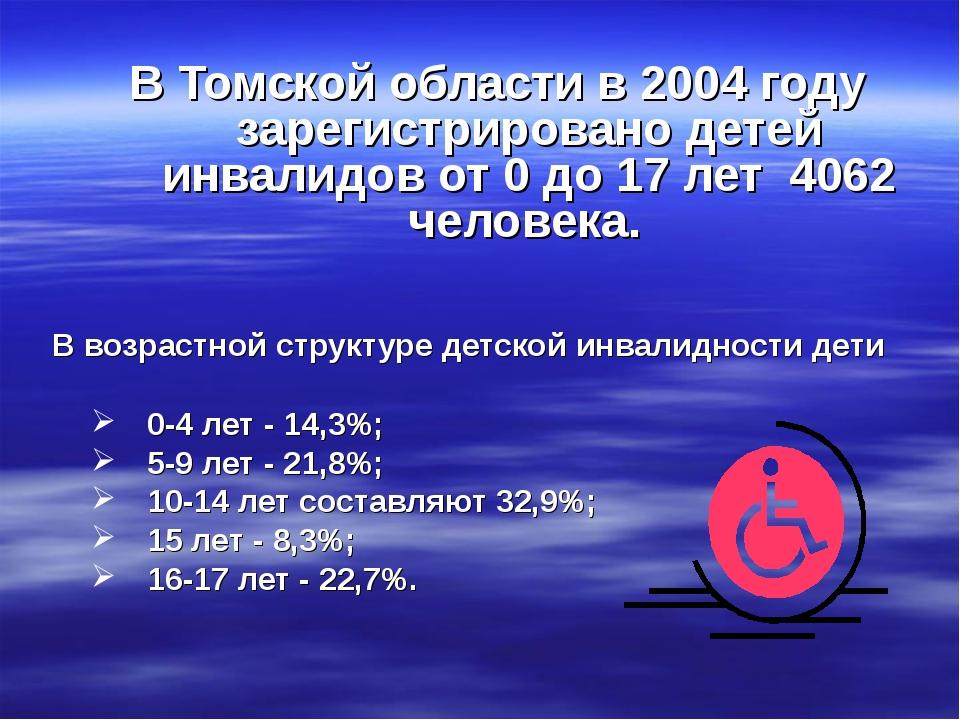 В Томской области в 2004 году зарегистрировано детей инвалидов от 0 до 17 лет...