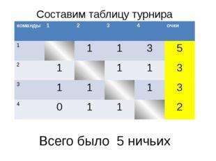 Составим таблицу турнира Всего было 5 ничьих команды 1 2 3 4 очки 1 1 1 3 5 2