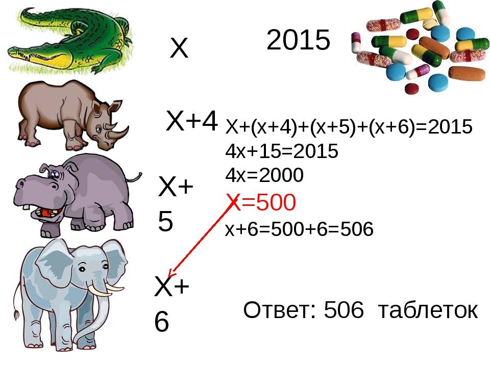 Х Х+4 Х+5 Х+6 Х+(х+4)+(х+5)+(х+6)=2015 4х+15=2015 4х=2000 Х=500 х+6=500+6=50...