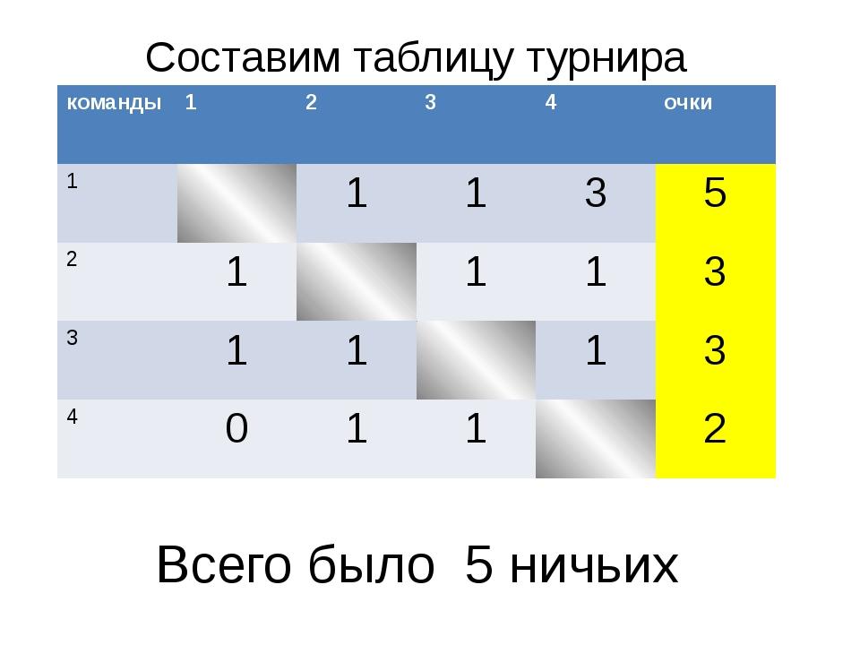 Составим таблицу турнира Всего было 5 ничьих команды 1 2 3 4 очки 1 1 1 3 5 2...