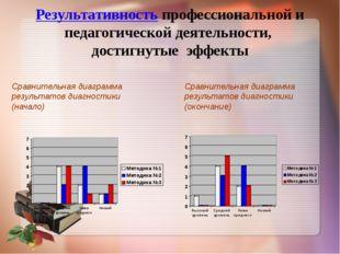 Результативность профессиональной и педагогической деятельности, достигнутые