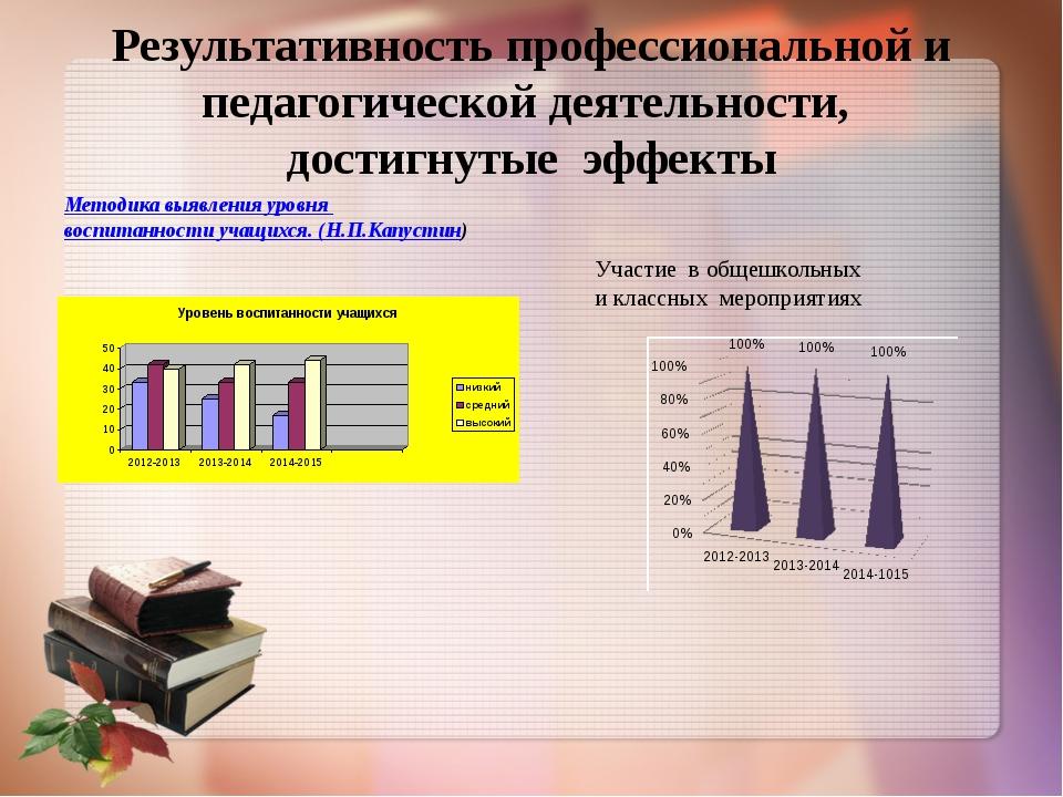 Результативность профессиональной и педагогической деятельности, достигнутые...
