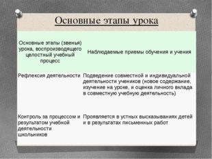 Основные этапы урока Основные этапы (звенья) урока, воспроизводящего целостны