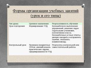 Формы организации учебных занятий (урок и его типы) Тип урока Целевое назначе