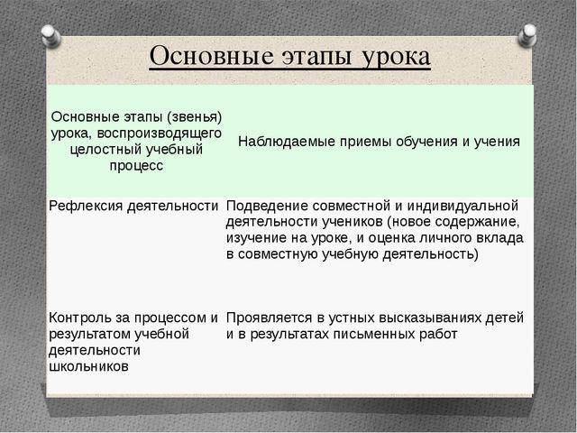 Основные этапы урока Основные этапы (звенья) урока, воспроизводящего целостны...