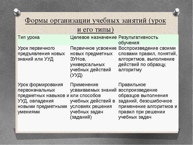 Формы организации учебных занятий (урок и его типы) Тип урока Целевое назначе...